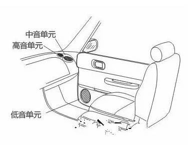6种汽车音响三分频喇叭的安装详解